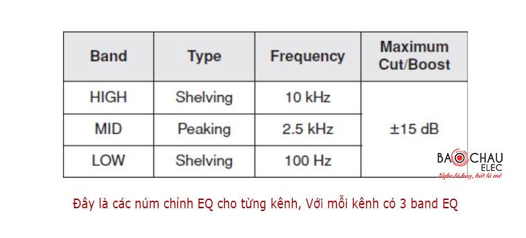 Mixer-Yamaha-MG124CX-num-chinh-tung-kenh