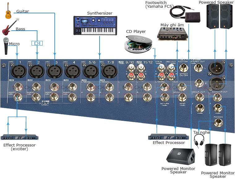 Hướng dẫn sử dụng mixer Yamaha MG124CX từ A-Z