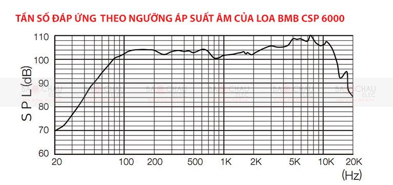 Loa BMB CSP 6000 tần số đáp ứng SPL