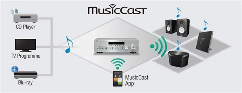 Amply Yamaha R N402 với Musiccast