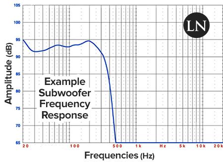 Đáp tuyến tần số của subwoofer