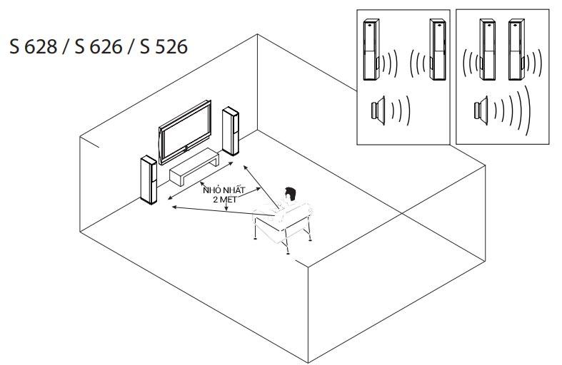 Hướng dẫn sử dụng loa Jamo S628: Vị trí đặt loa hay nhất