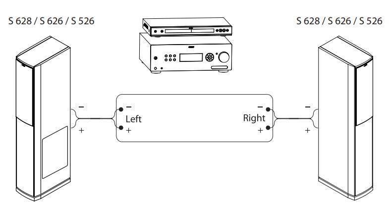 Hướng dẫn sử dụng loa Jamo S628: Ghép loa trong hệ thống