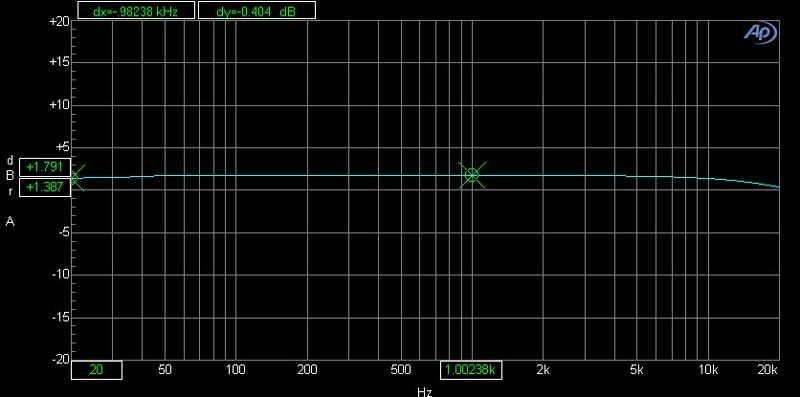 Biểu đồ biên độ của Lexpro PQM13