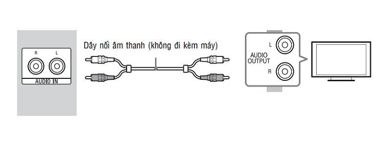 Kết nối âm thanh giữa Amply và tivi qua cổng AV