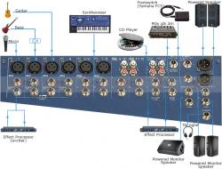 Cách chỉnh mixer Yamaha MG124CX cho người mới