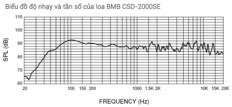 Biểu đồ độ nhạy và tần số của loa BMB CSD-2000SE