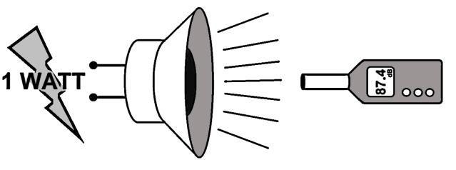 o độ nhạy tiêu chuẩn của âm thanh