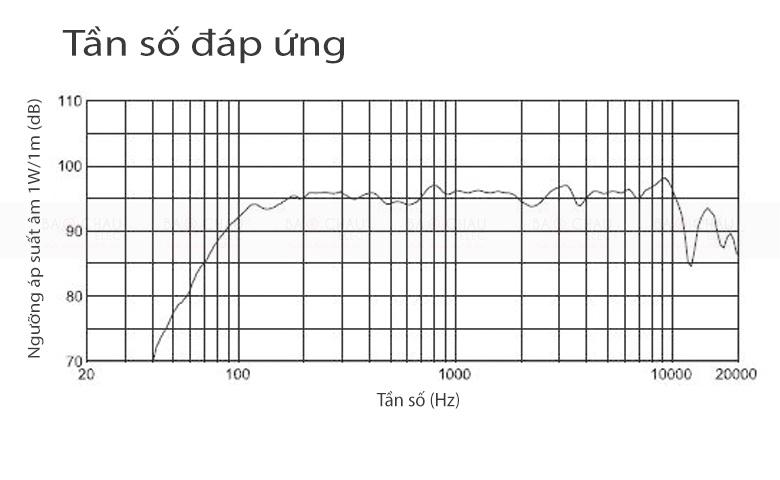 Loa-JBL-SRX712M-anh-tan-so-dap-ung-sp