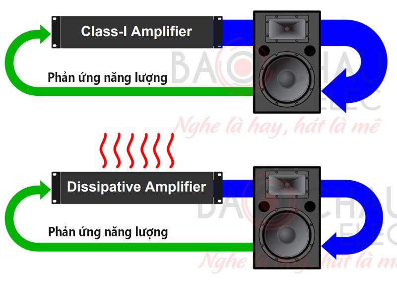 Năng lượng phản ứng được trả từ loa về amplifier
