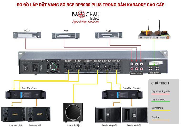 so do su dung bce dp9000 plus - sub dien