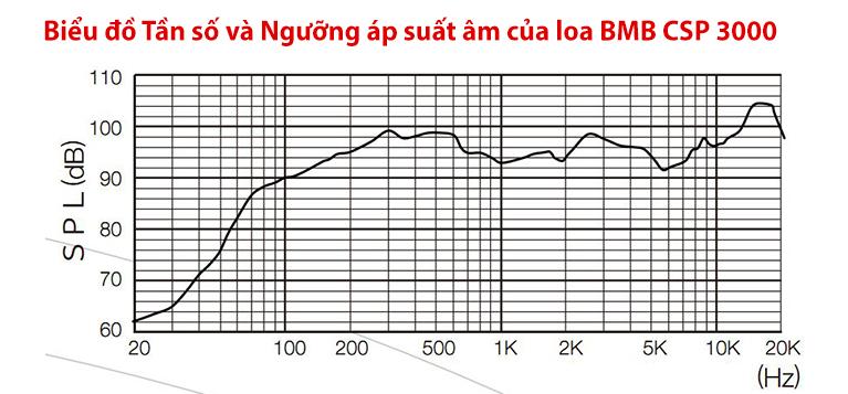Loa BMB CSP 3000 tần số và SPL