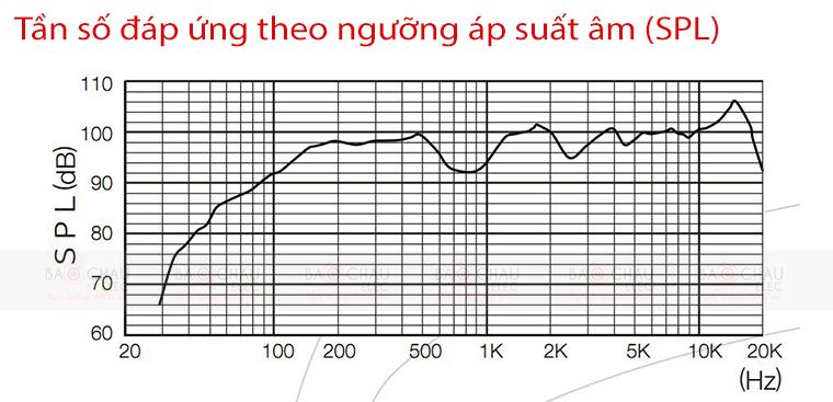Loa BMB CSP 5000 - tần số đáp ứng và ngưỡng áp suất âm