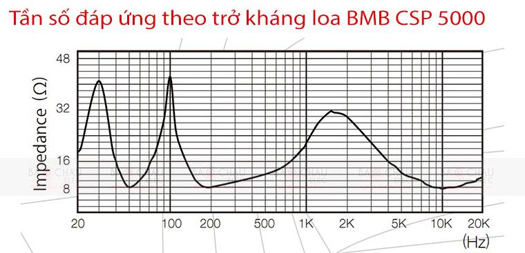 Loa BMB CSP 5000 - tần số đáp ứng và trở kháng