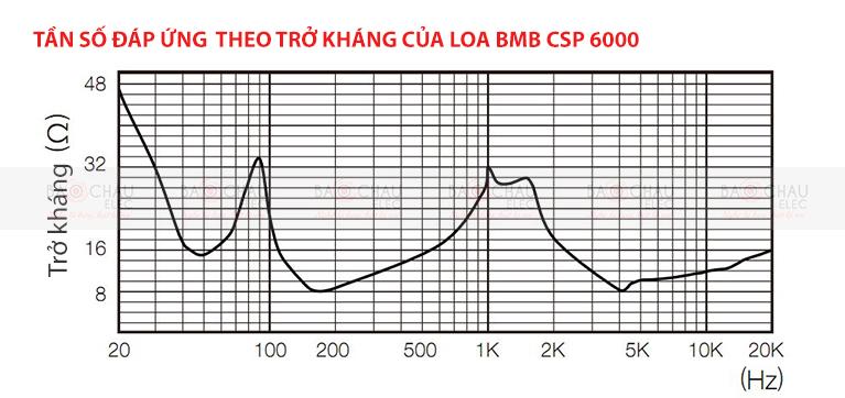Loa BMB CSP 6000 tần số đáp ứng trở kháng