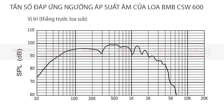 Loa sub BMB CSW 600 - Tần số SPL