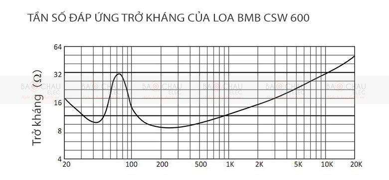 Loa sub BMB CSW 600 - Tần số trở kháng