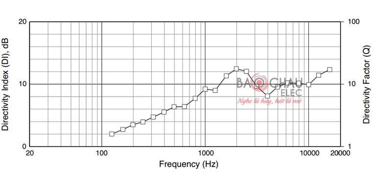 Loa JBL JRX215 chỉ số Directivity