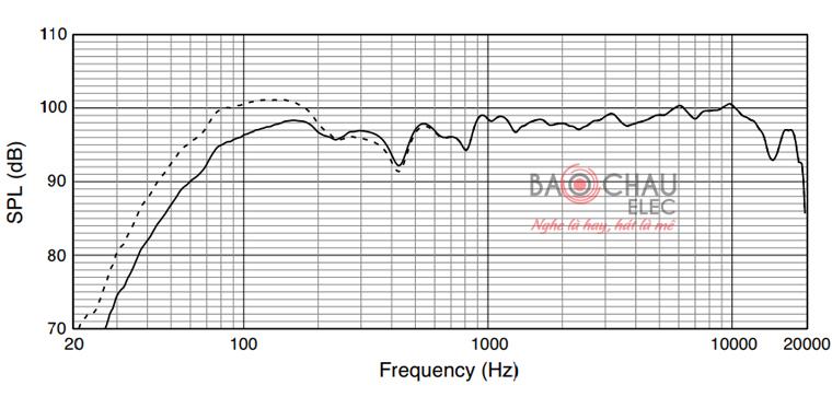 Loa JBL JRX215 độ nhạy