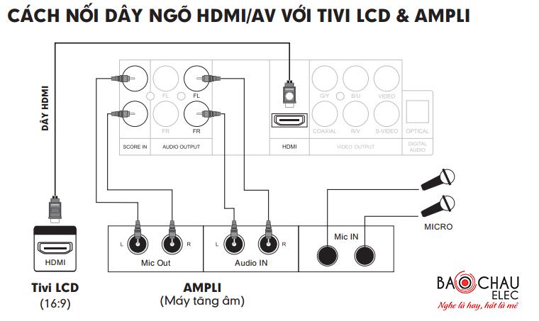 Nối cổng HDMI với tivi và amply
