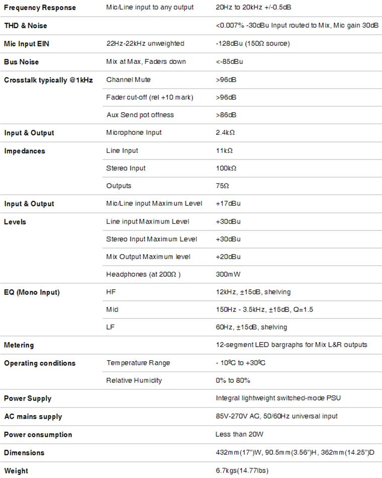 Thông số kỹ thuật của Bàn mixer SOUNDCRAFT EFX12